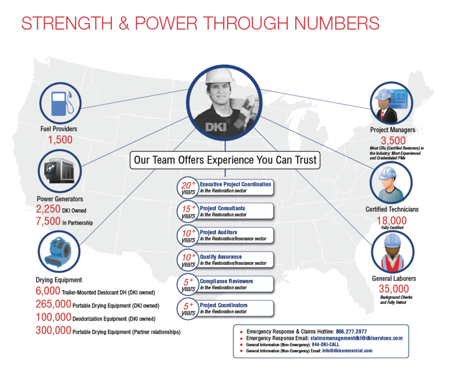 Strength By Numbers
