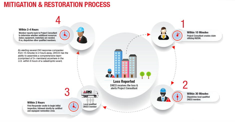 Mitigation Process