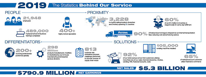 fastenal stats behind service for omnia partners infographic