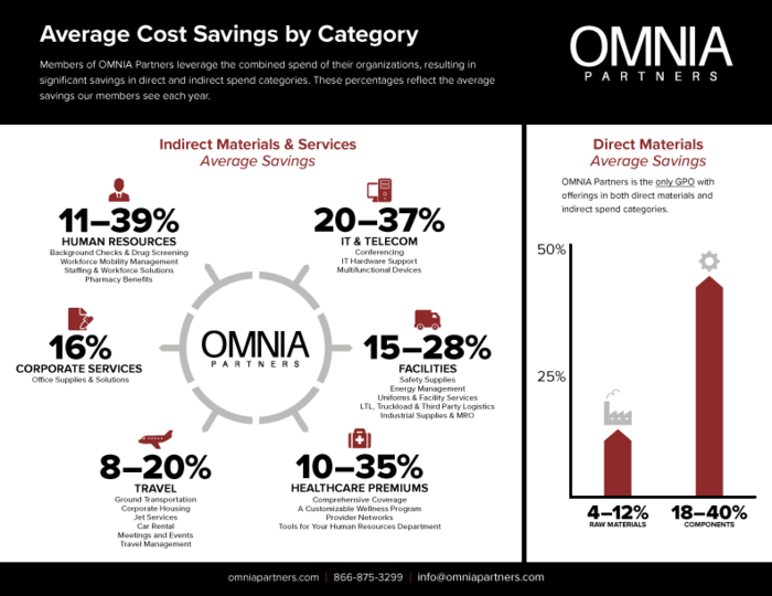 Average Cost Savings by Category Chart