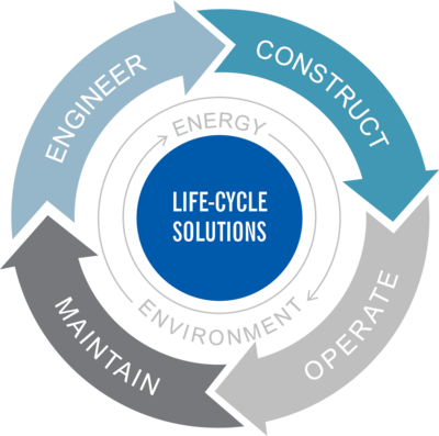 TDIndustries Life-cycle solutions