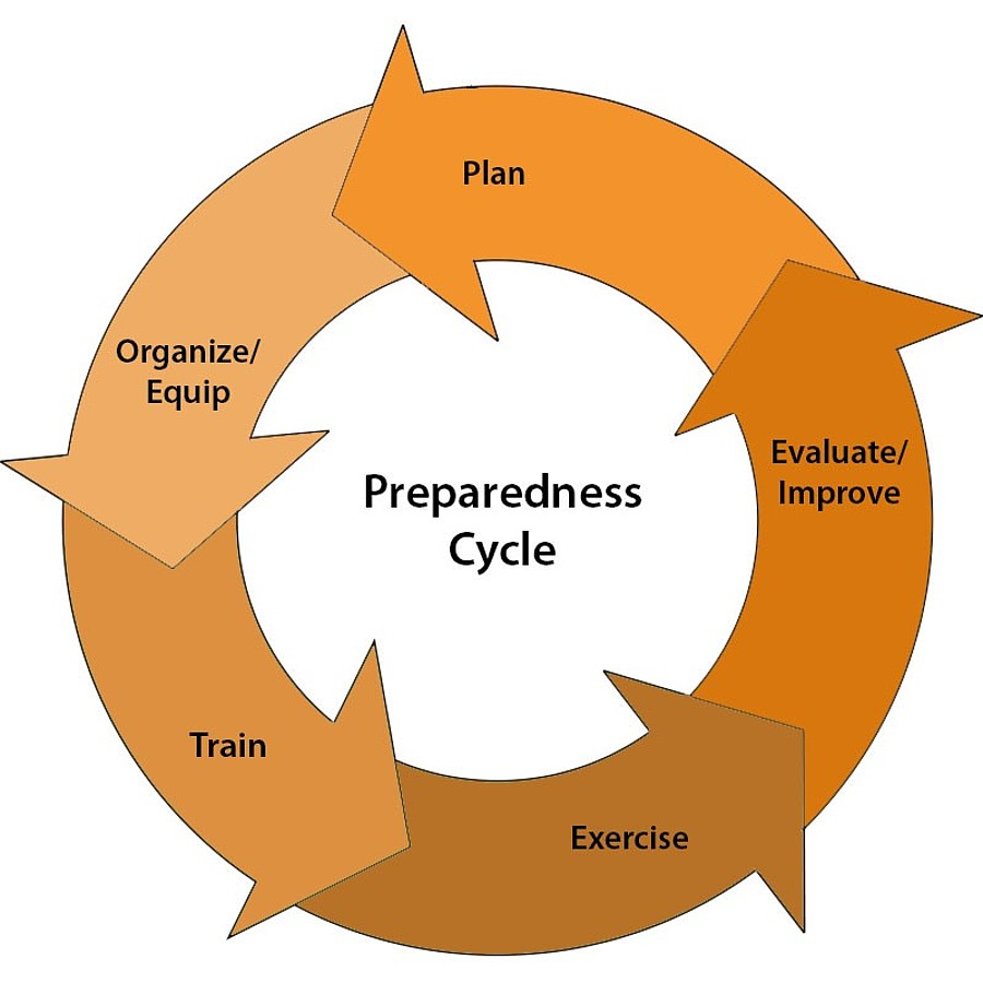 preparedness cycle flywheel