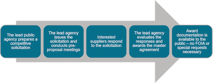 Lead Agency Contracting Process from OMNIA Partners Public Sector