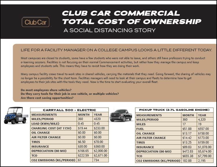 Club Car Commercial Total Cost of Ownership A Social Distancing Story on College Campuses