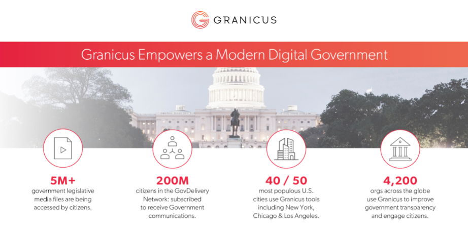 Granicus Empowers a Modern Digital Government with the OMNIA Partners program