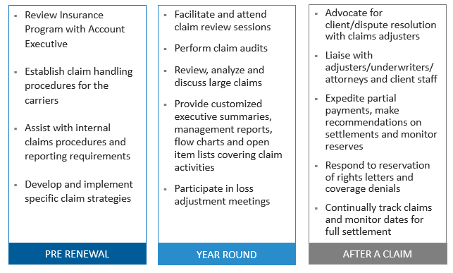 Claims Management Chart